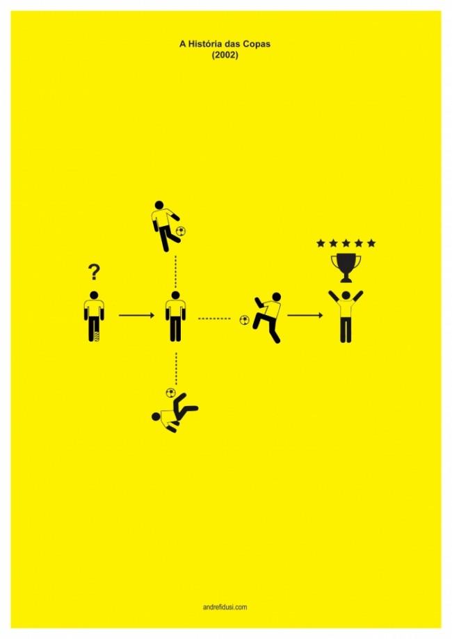 Posters minimalistas das copas do mundo - 2002