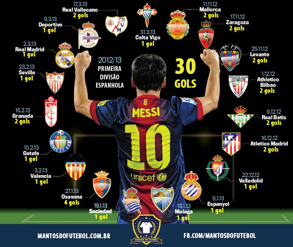 Messi bate mais um recorde em 2013