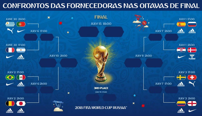 fornecedoras da Copa do mundo 2018 oitavas confrontos