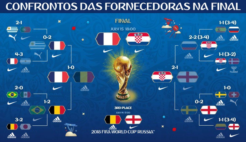 fornecedoras da Copa do mundo 2018 final confrontos