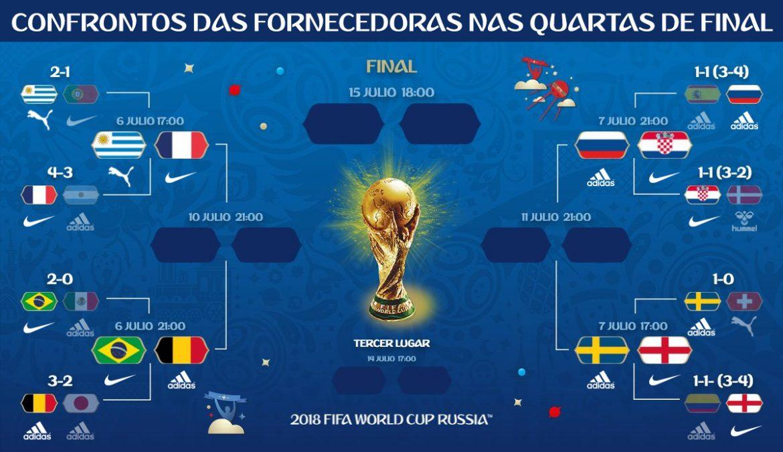 fornecedoras da Copa do mundo 2018 quartas confrontos