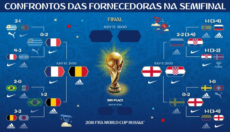 fornecedoras da Copa do mundo 2018 semi confrontos