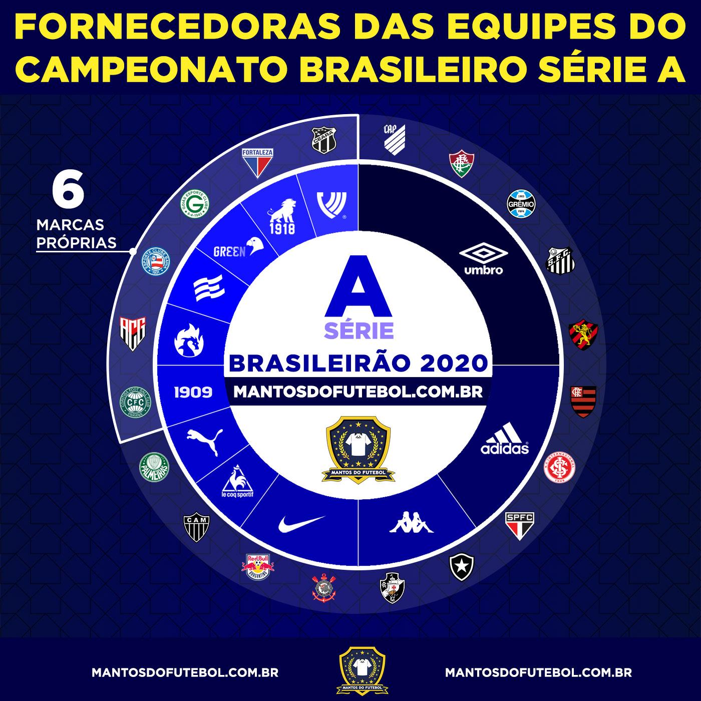 Fornecedoras BR 2020 A