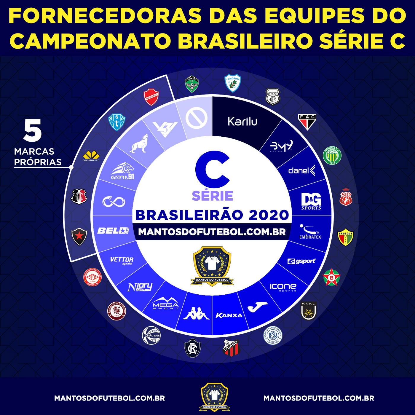 Fornecedoras BR 2020 C