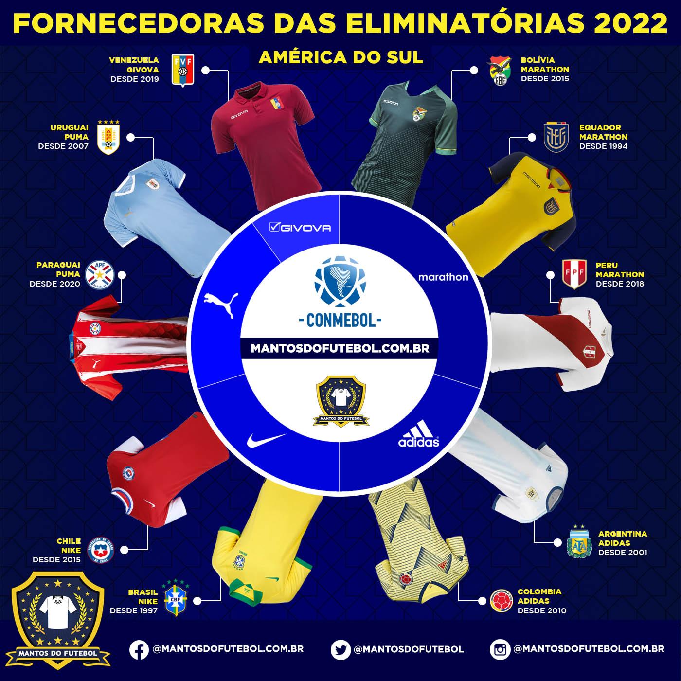 Infografico Eliminatorias Sul-Americanas 2020-2021