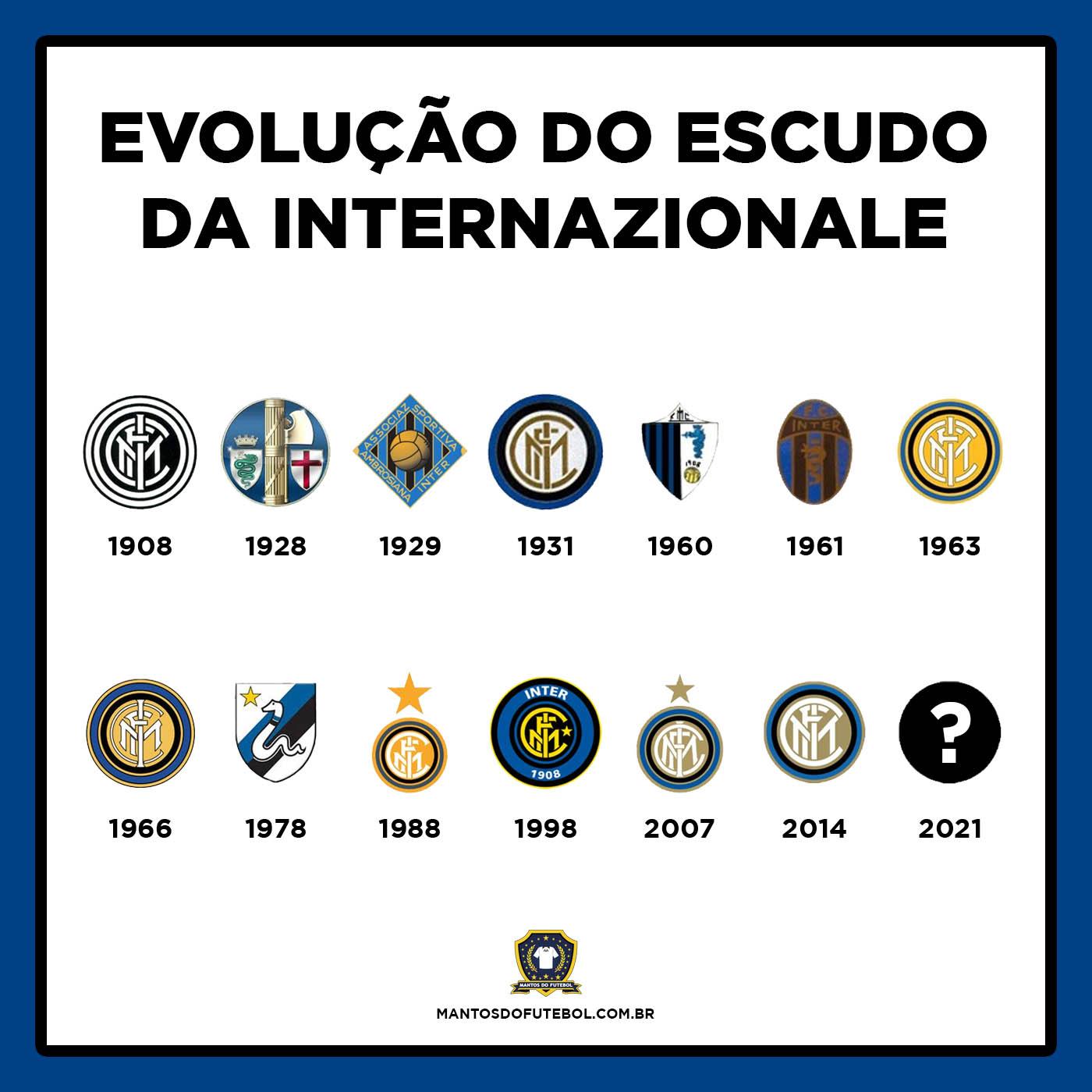 Evolução do escudo da Internazionale
