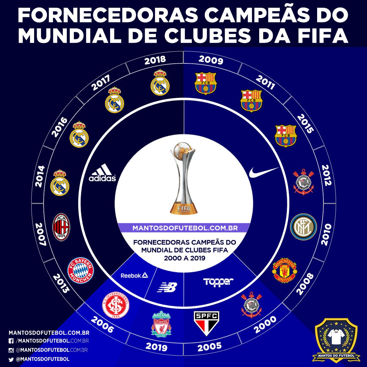 Fornecedoras campeãs mundial de clubes FIFA