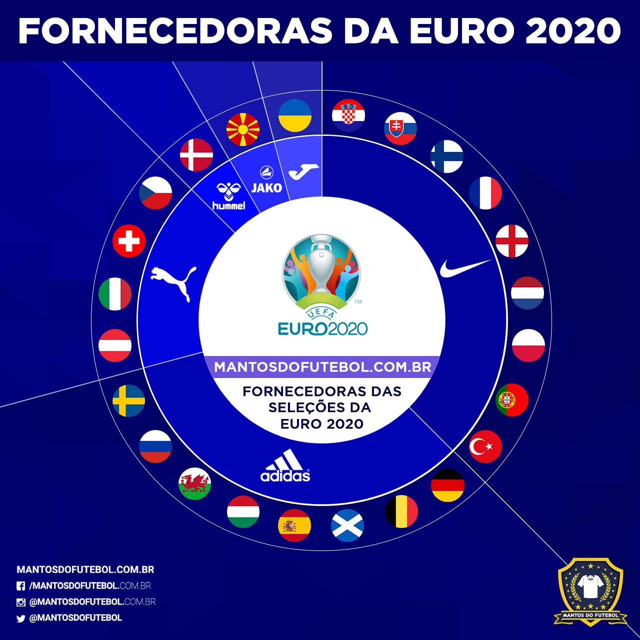 Fornecedoras Euro 2020