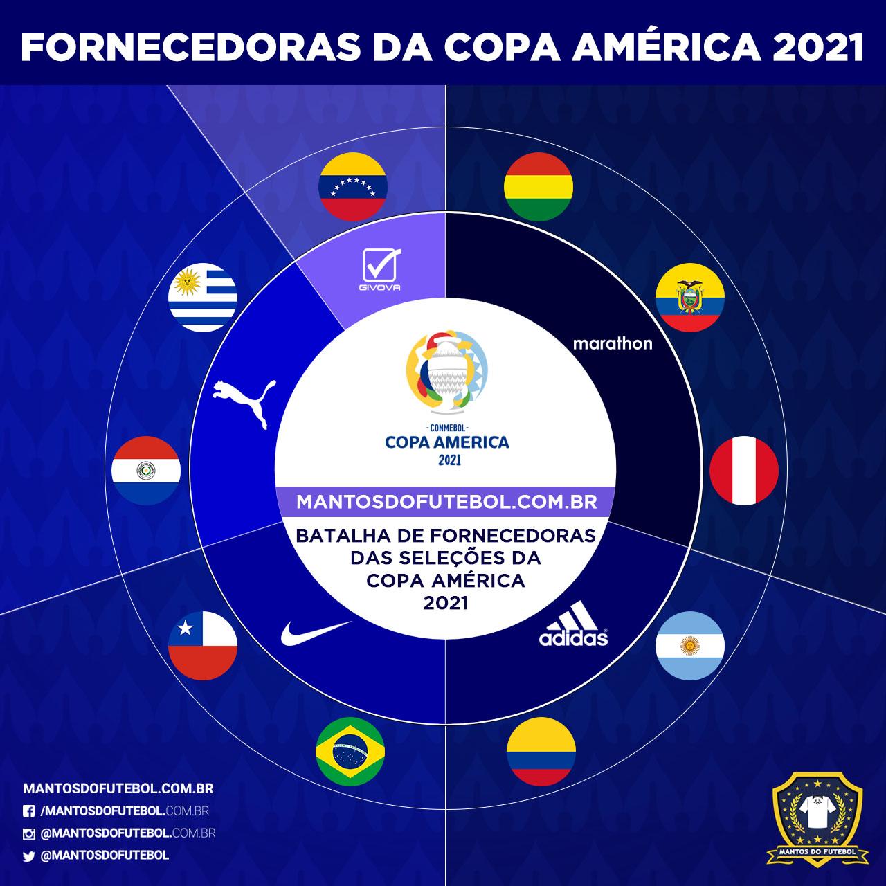 Fornecedoras COPA AMÉRICA 2021