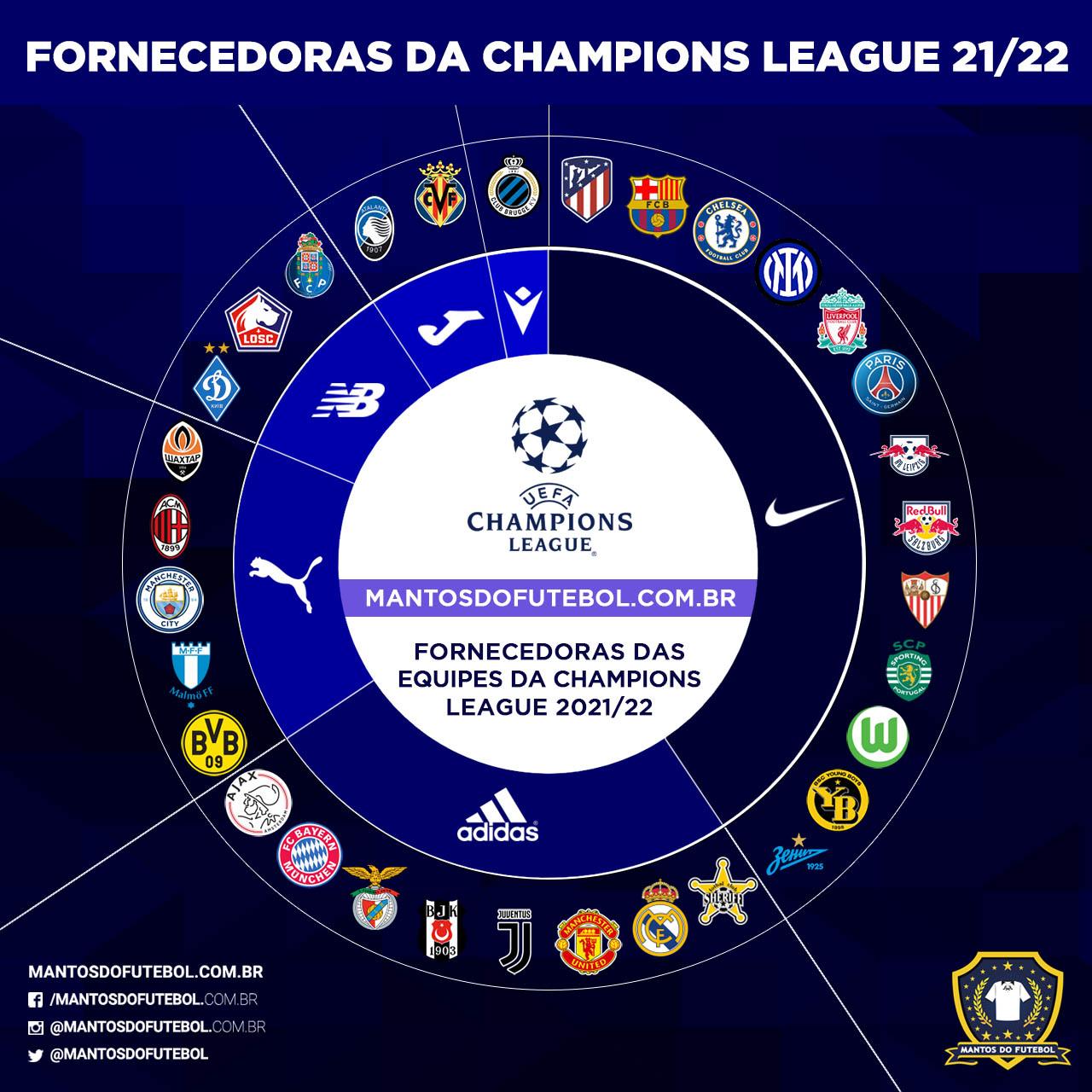 Fornecedoras e camisas da Champions League 2021-2022